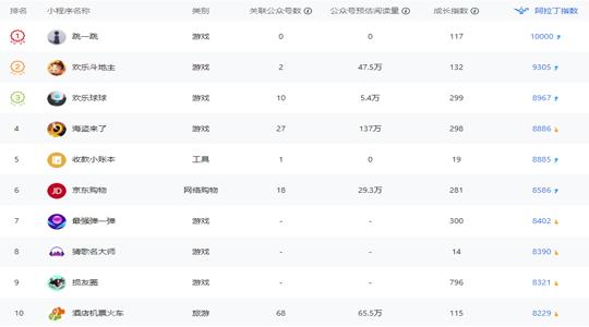 微信小程序排行榜-日榜
