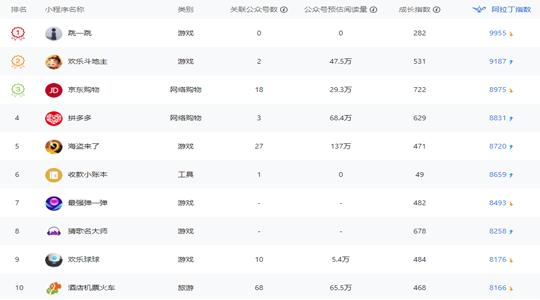 微信小程序排行榜-周榜