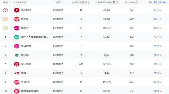 网络购物小程序排行榜-周榜