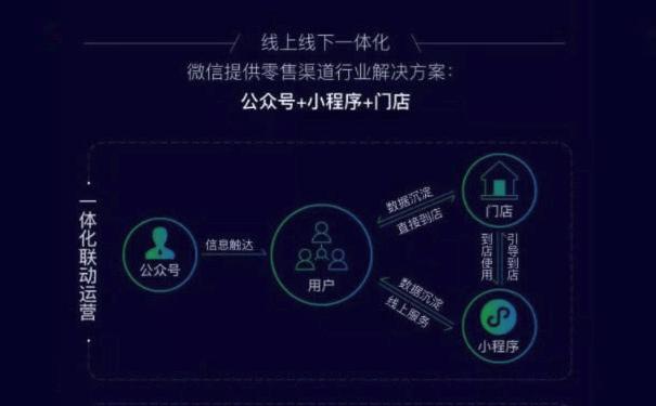 微信小程序助力零售,连接线下场景
