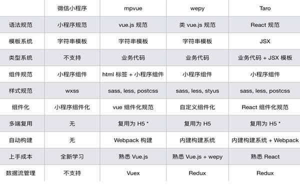 微信小程序开发教程之微信小程序主流框架对比