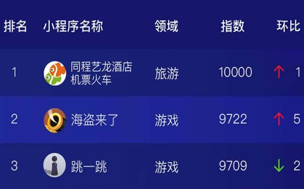 微信小程序排行榜9月TOP100榜单出炉,跳一跳被超越