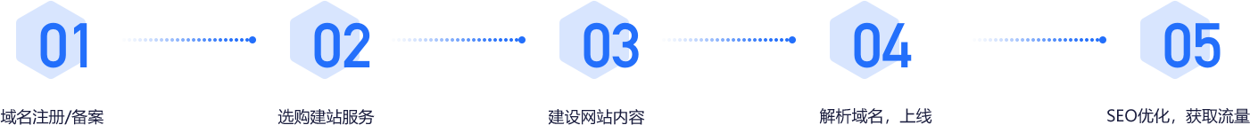 扶余网站建设-操作步奏