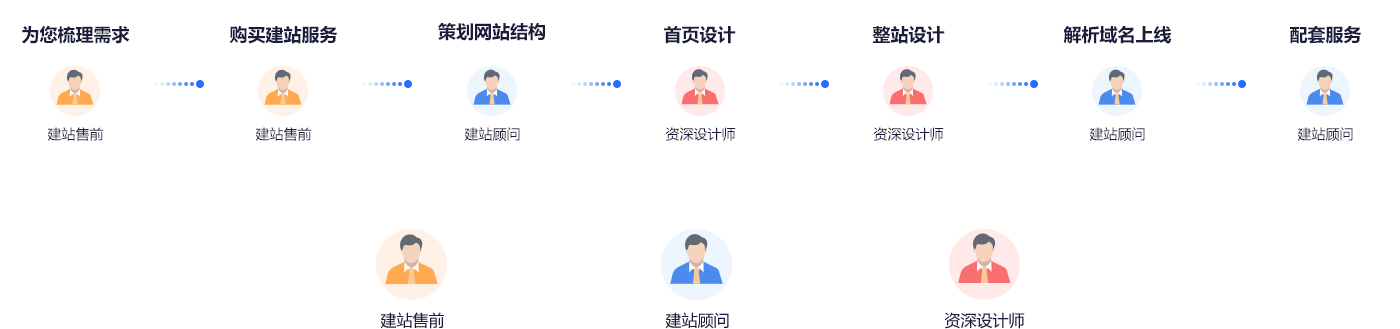 定制网站建设标准化服务流程